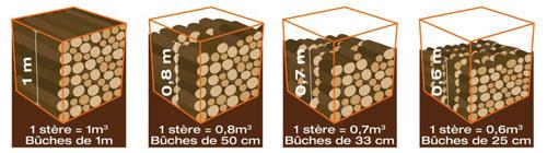 Bois des Dômes (63). Correspondance entre stère et cubage